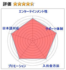 チェリーカジノの評価4.0(エンターテインメント性:9,サポート体制:10,入出金方法:9,プロモーション:9,日本語対応:9
