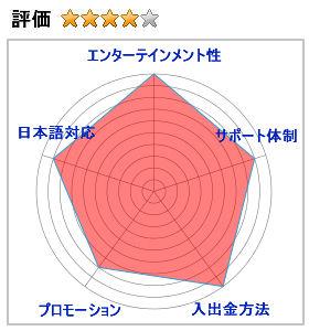 ライブカジノハウスの評価4.5(エンターテインメント性:10,サポート体制:9,入出金方法:10,プロモーション:8,日本語対応:9