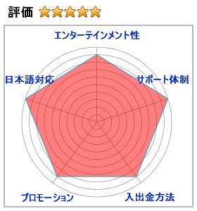 ベラジョンカジノの評価5.0(エンターテインメント性:9,サポート体制:10,入出金方法:9,プロモーション:9,日本語対応:10
